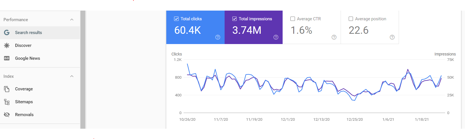 Performance Panel in Google Search Console