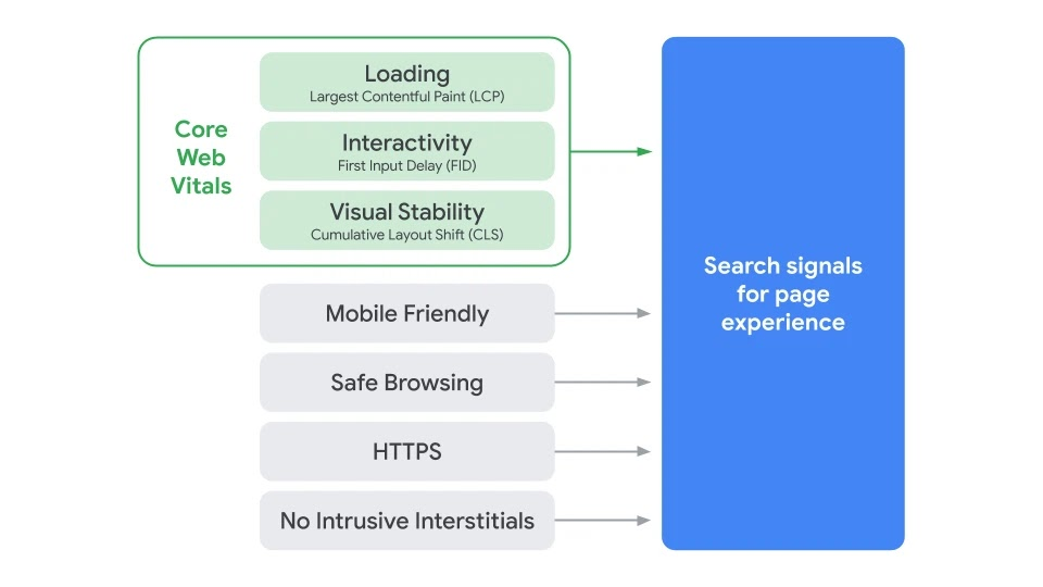 Core Web Vitals as a ranking signal for Google